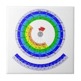 Tabla de elementos periódica circular azulejo cuadrado pequeño