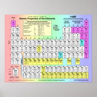 Tabla de elementos periódica con las propiedades a posters