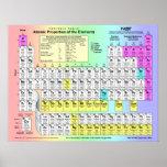 Tabla de elementos periódica con las propiedades a póster