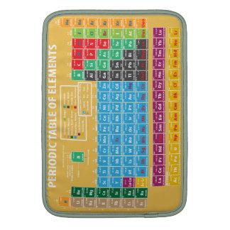 Tabla de elementos periódica fundas para macbook air