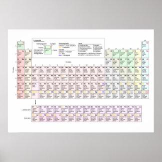 Tabla de elementos periódica grande en alemán poster