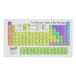Tabla de elementos periódica grande póster