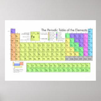 Tabla de elementos periódica impresiones
