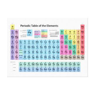 Tabla de elementos periódica lona estirada galerías
