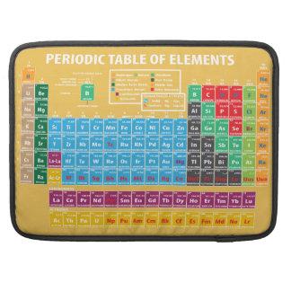 Tabla de elementos periódica funda para macbook pro