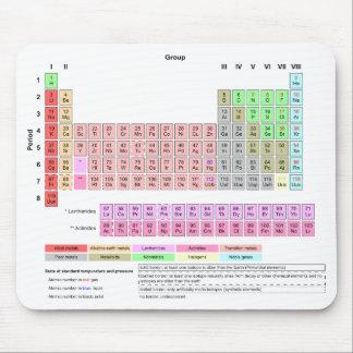 Tabla de elementos periódica Mousepad Tapetes De Ratones