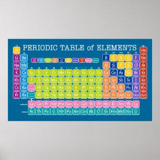 Tabla de elementos periódica para la sala de clase póster