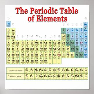 Tabla de elementos periódica poster