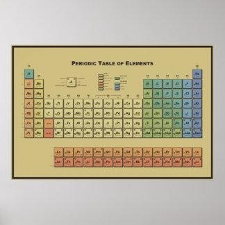 Tabla de elementos periódica póster