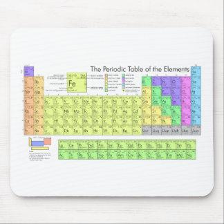 Tabla de elementos periódica tapete de ratones