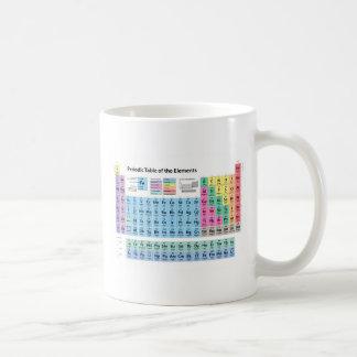 Tabla de elementos periódica tazas