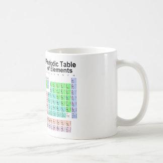 Tabla de elementos periódica taza