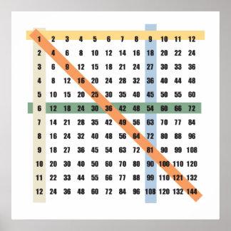 Tabla de la multiplicación (épocas) posters