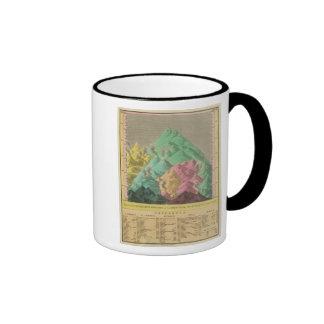 Tabla de las alturas comparativas tazas de café