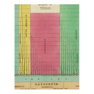 Tabla de las longitudes comparativas tarjeta postal