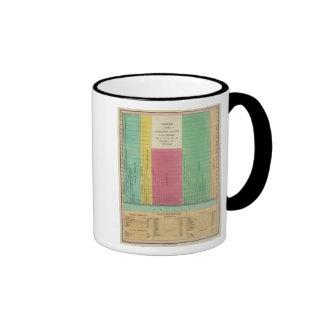 Tabla de las longitudes comparativas taza de café