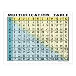 Tabla de multiplicación (calculadora inmediata!)