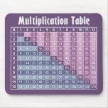 Tabla de multiplicación (calculadora inmediata!) tapete de raton