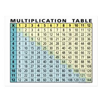 Tabla de multiplicación (calculadora inmediata!) postal