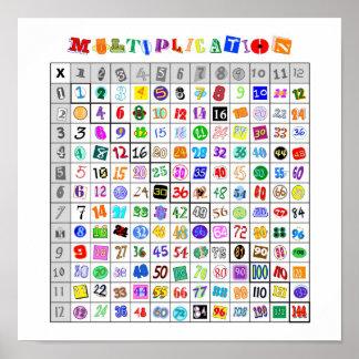 Tabla de multiplicación colorida de la diversión poster