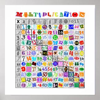Tabla de multiplicación colorida de la diversión póster