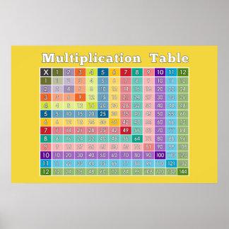 Tabla de multiplicación para los profesores y los  póster