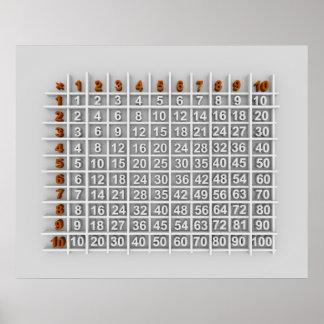 tabla de multiplicación póster