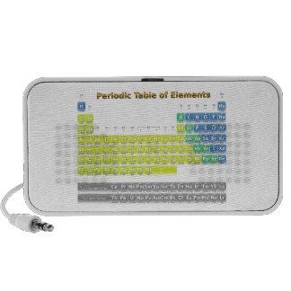 Tabla periódica iPhone altavoz