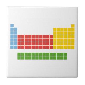 Tabla periódica tejas