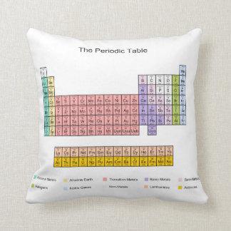 Tabla periódica cojines