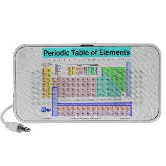 Tabla periódica de altavoz de los elementos