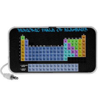 Tabla periódica de altavoz del Doodle de los eleme