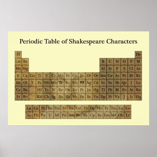 Tabla periódica de caracteres de Shakespeare Posters
