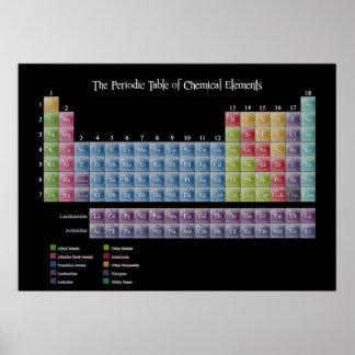 Tabla periódica de impresión de los elementos póster