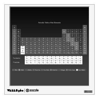 Tabla periódica de la etiqueta de la pared de los