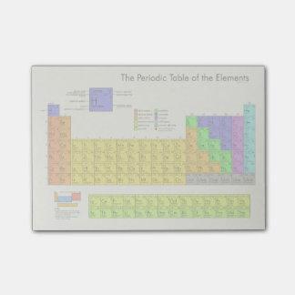 Tabla periódica de los elementos científicos notas post-it®