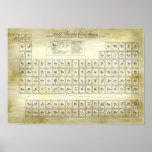 Tabla periódica de los elementos clásicos - alquim impresiones