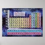 Tabla periódica de los elementos clásicos - cósmic posters