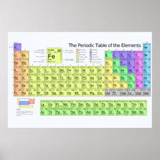 Tabla periódica de los elementos con los metales póster