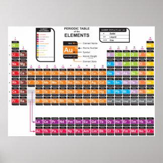 Tabla periódica de los elementos dos poster