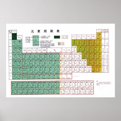 Tabla periódica de los elementos en 元素周期表 chino posters