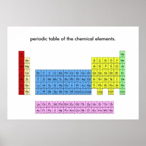 Tabla periódica de los elementos - impresión del p impresiones