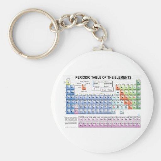 Tabla periódica de los elementos llavero redondo tipo pin