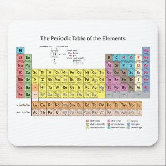 Tabla periódica de los elementos Mousepad Alfombrilla De Raton