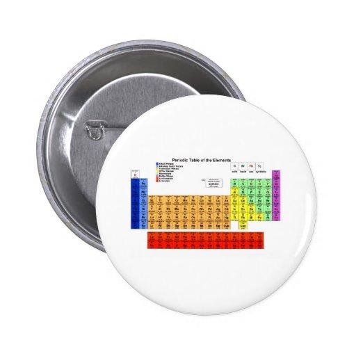 Tabla periódica de los elementos pin