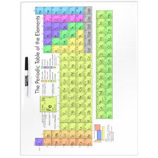 Tabla periódica de los elementos tablero blanco