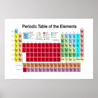 Tabla periódica de los elementos póster