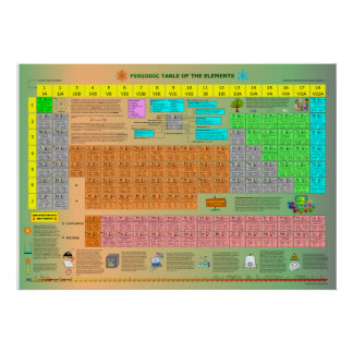Tabla periódica de los elementos posters