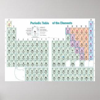 Tabla periódica de los elementos químicos póster