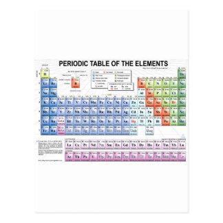 Tabla periódica de los elementos tarjeta postal